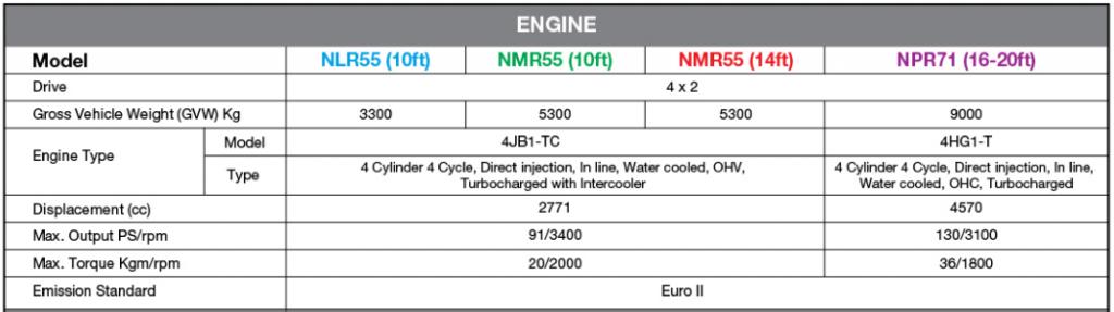 ISUZU NLR55 ENGINE